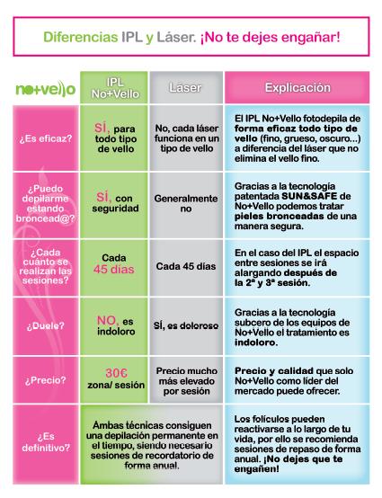 Diferencias entre depilaci n ipl y l ser for Cuanto vale el alta de la luz